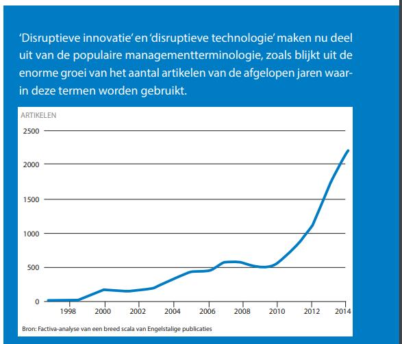 Alomtegenwoordige disruptieve innovatie