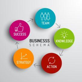 Tim Clark: 'Laat team eigen business model tekenen'