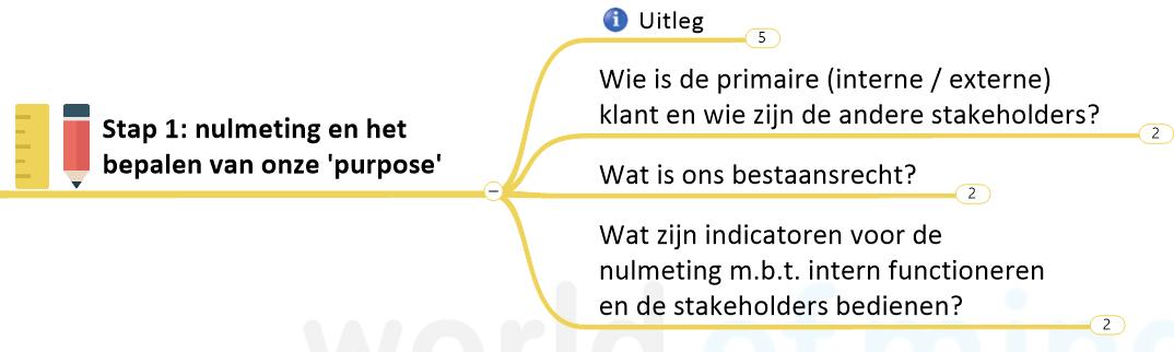 Stap 1: nulmeting (klik voor groter)