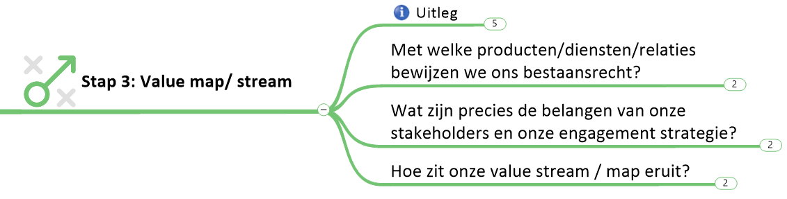 stap 3: Value Map (Klik voor groter)