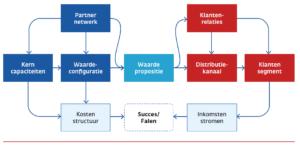 Businessmodel (Osterwalder, A. 'The Business Model Ontology', 2004)