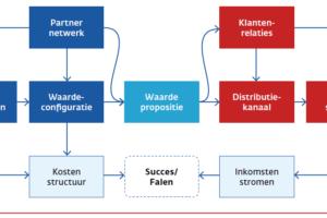 Circulaire Businessmodellen, wat zijn het?