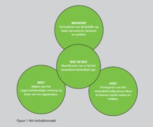 Het vierballen-model (klik voor groter)