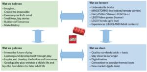 Figuur 5. Voorbeeld van een organisatie waar beloven, leveren, geloven en doen in sync is: LEGO (Bron: The LEGO Group – A short presentation, 2013, by the LEGO Group)