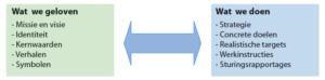 Figuur 4. Concrete middelen om rode en blauwe besturing te implementeren