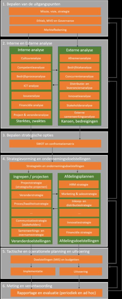 Uitgangspunten strategisch proces (klik voor groter)