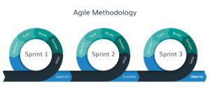 Agile methodologie (klik voor groter)
