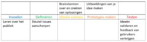 Design Thinking (Klik voor groter)