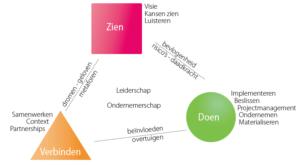 Driepoot van Innovation Delivery (klik voor groter)