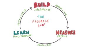 build-measure-learn (Klik voor groter)