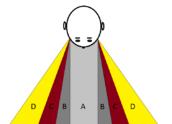 De Bandbreedte: hoe breder de band, hoe smaller de focus