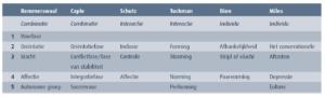 Overzicht van modellen voor teamontwikkeling (klik voor groter)