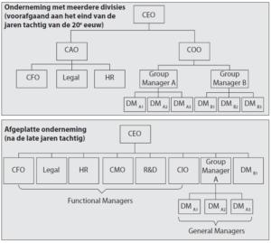 De afgeplatte onderneming (illustratief voorbeeld voor grote Amerikaanse ondernemingen in de periode tussen 1986 en 2006)