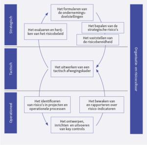 De planning en controlcyclus van risicomanagement (klik voor groter)