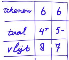 Schoolcijfers