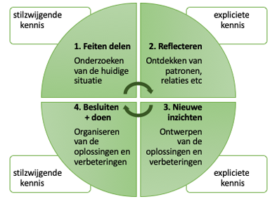 4 stappen van decisions by design