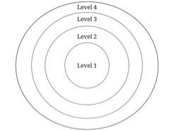 Cirkels van verbinding