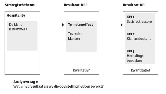 Figuur 7.4 — Vertaling van een strategische doelstelling naar resultaat-KPI's.