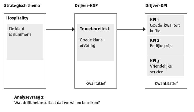 Figuur 7.5 — Vertaling van een strategisch doelstelling naar drijver-KPI's.