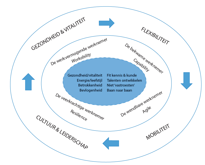 Het Human Continuity Model (Doma)