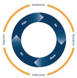 De IMWR-cirkel, waar bestaat die uit?