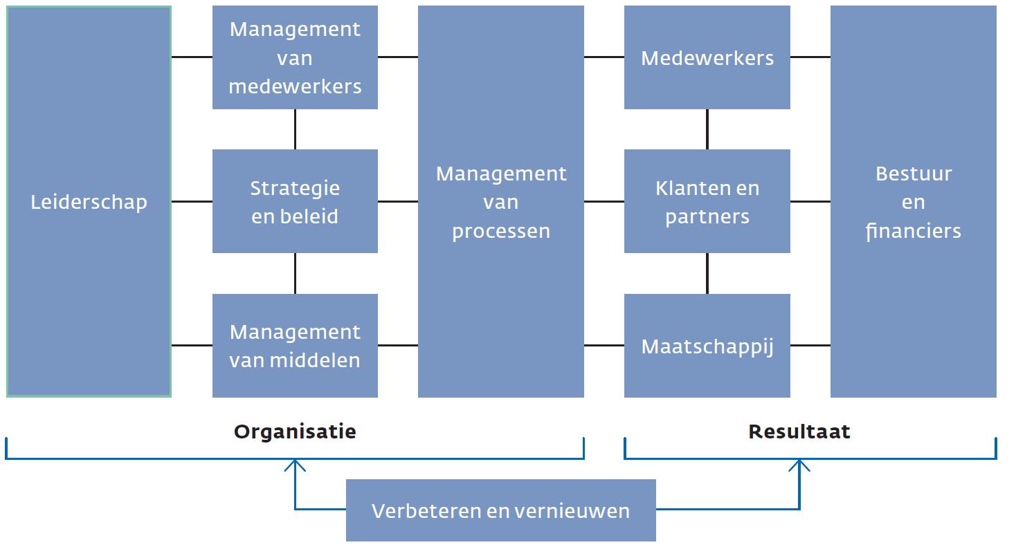 Het INK-managementmodel