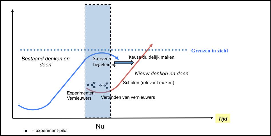 complex-dynamische systeemtheorie