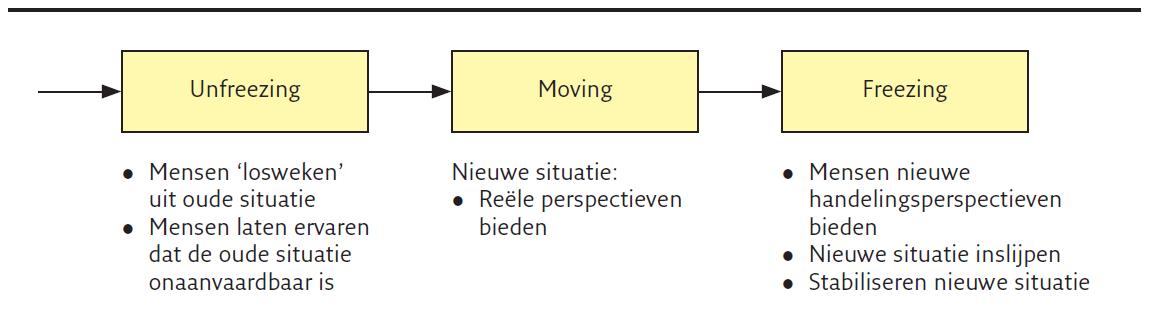 Driefasenmodel