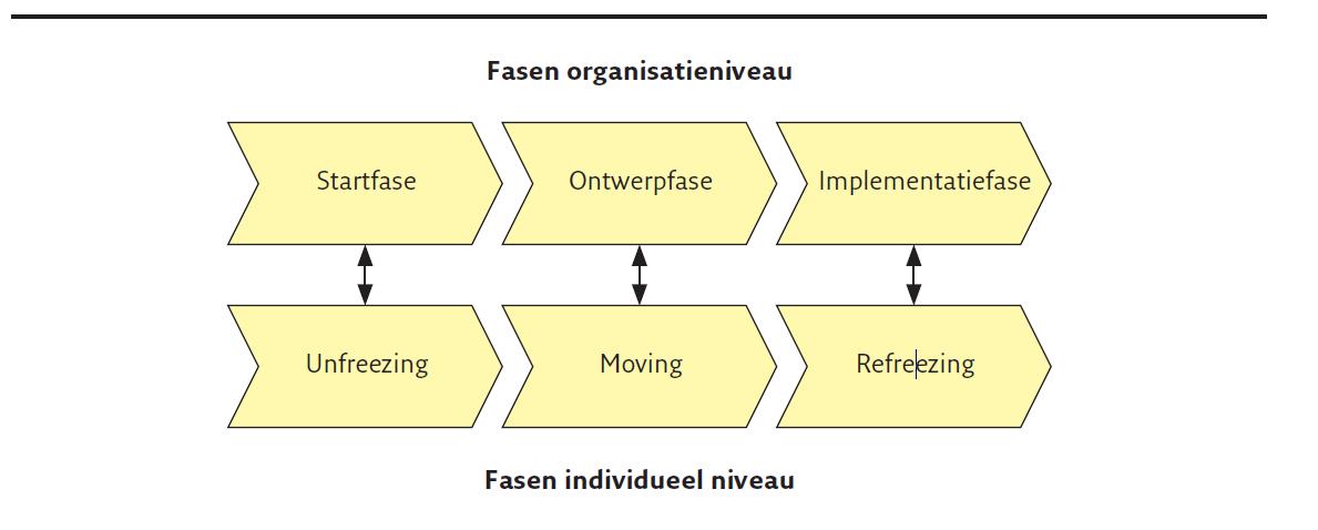 Figuur 5.2 Fasen op individueel niveau