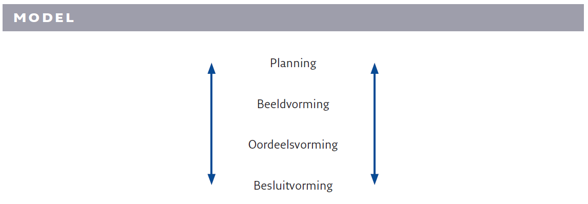 Model van het groepsgesprek