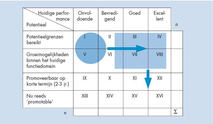 Figuur 8: Performance potentieel portfolio