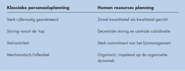 Klassieke personeelsplanning vs HR-Planning