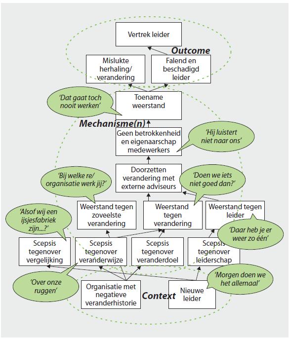 CMO-configuratie 'Cultuurverandering'