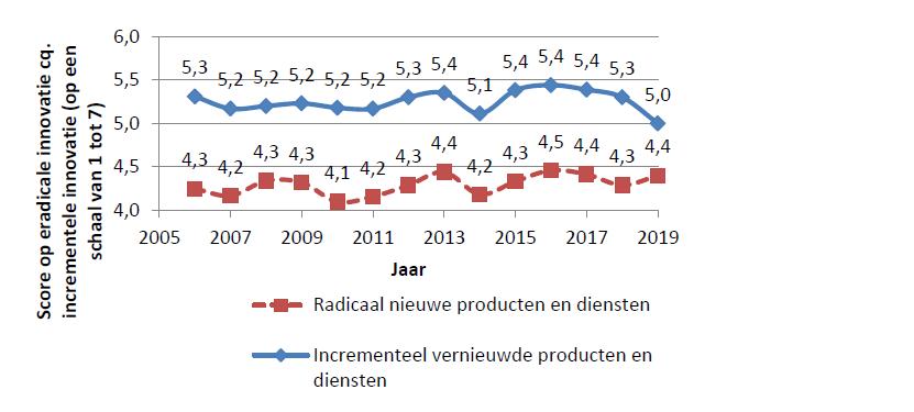 Figuur 10: Ontwikkeling van het innovatievermogen van Nederlandse bedrijven over de tijd.