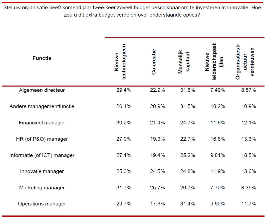 Figuur 2: Opsplitsing van additioneel innovatiebudget naar functiegroep.