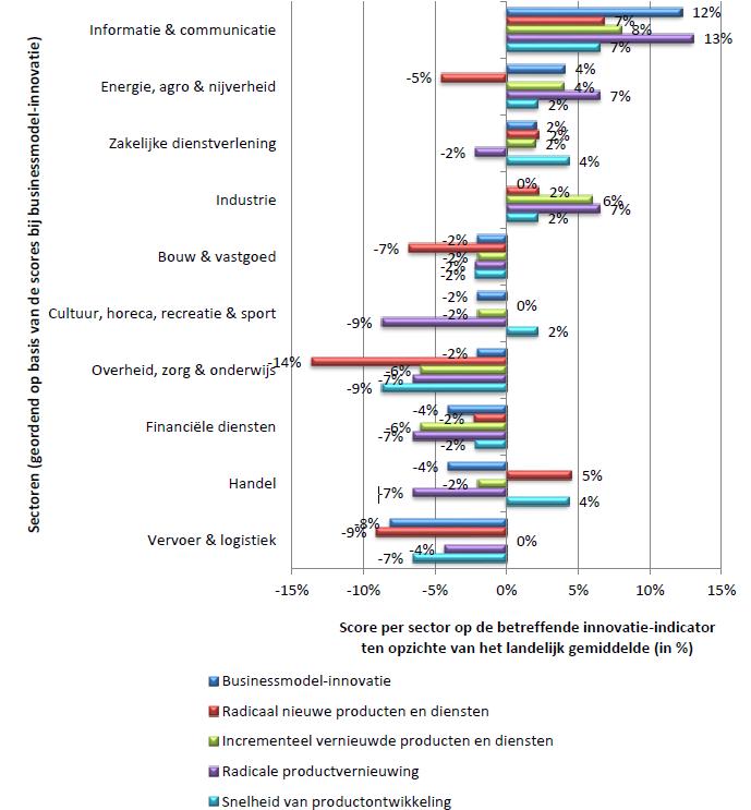 Figuur 8: Scores op innovatie-indicatoren per sector.