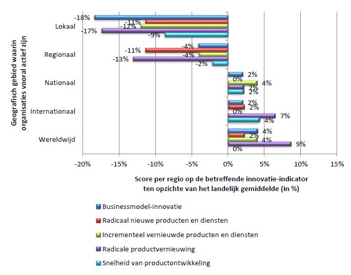 Figuur 9: Scores op innovatie-indicatoren per geografisch gebied waarin organisaties actief zijn.