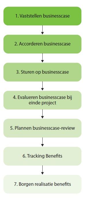 Processchema Benefit Tracking
