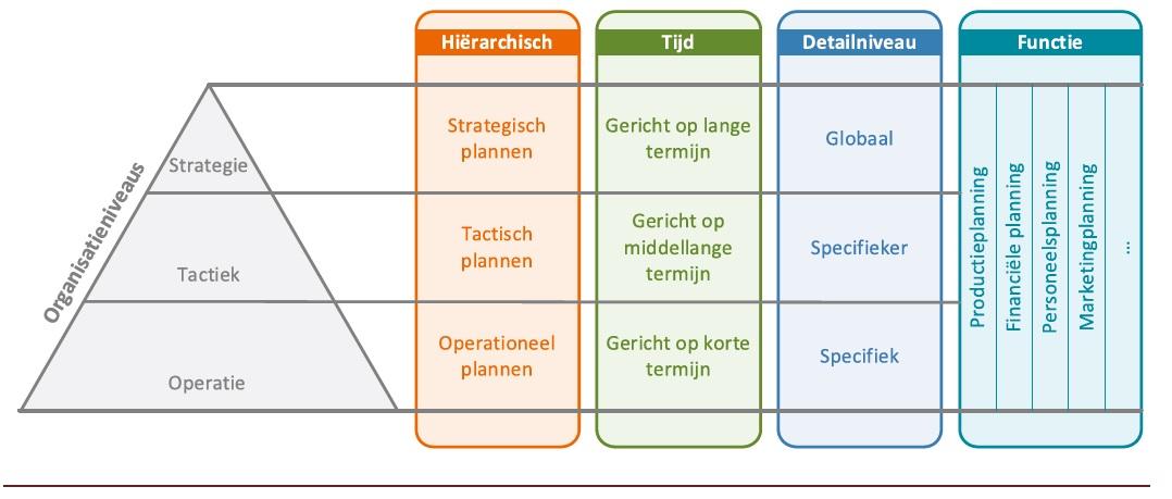 Scenarioplanning: verschillende soorten van plannen