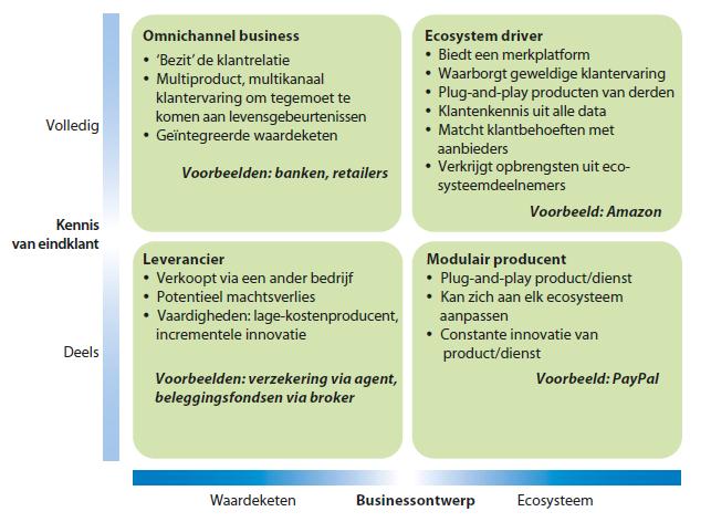 Vier businessmodellen voor het digitale tijdperk