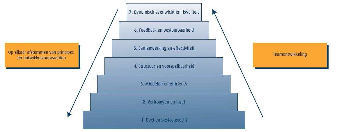 Zeven principes van teamontwikkeling