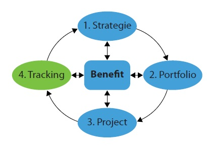 Benefit Tracking Cyclus