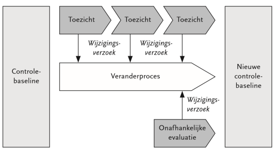 Figuur 8.10  Ontwikkeling van de controle-baseline (bron: COSO Guidance on Monitoring 2007)