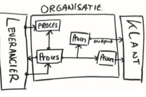 Het Procesrelatiediagram