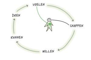 De cyclus van betekenisgeving