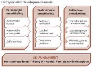 Het Specialist Development Model (klik voor groter)