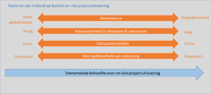 Model besluitvorming on-site projectuitvoering: