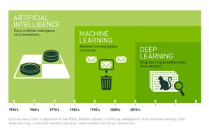 Kunstmatige intelligentie overstijgt menselijke intelligentie