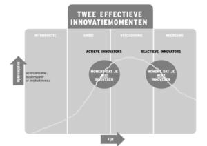 twee effectieve innovatiemomenten (Klik voor groter)