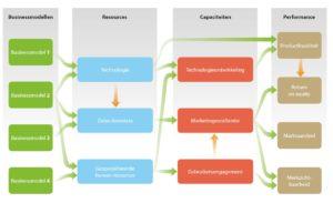 Diagram om een businessmodelportfolio te analyseren (klik voor groter)
